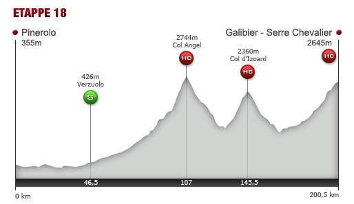 Tour De France Vorschau 18 Etappe