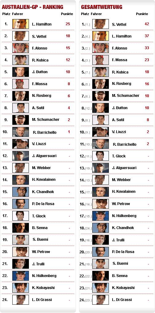 Liste F1 Weltmeister