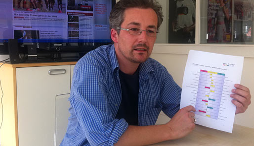 SPOX-Redakteur Oliver Wittenburg mit der Auswertung seines Reiss Profile Tests