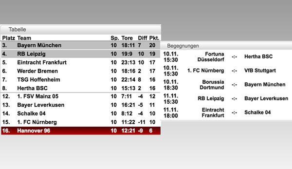 Fußballergebnisse Heute 1 Bundesliga