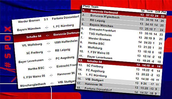 Bundesliga-Tabelle, Spielplan und Ergebnisse: 14. Spieltag ...