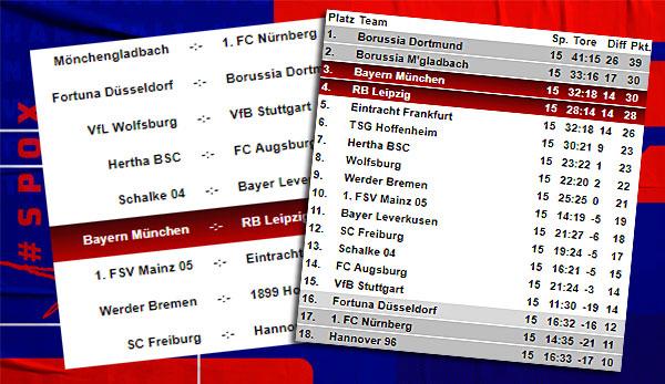Bundesliga-Tabelle, Spielplan und Ergebnisse: 16. Spieltag ...