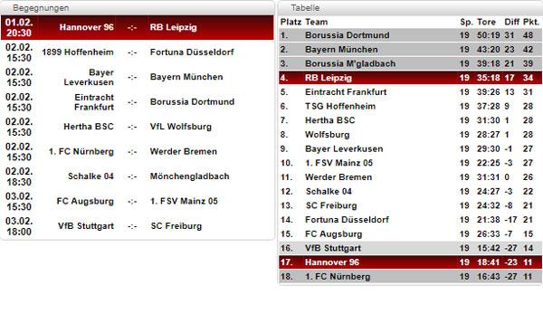 Bundesliga Tabelle 20 Spieltag