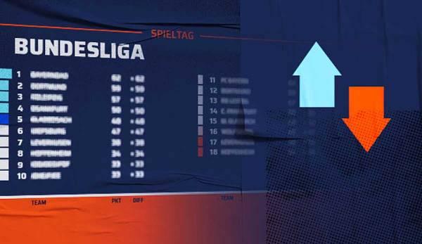Fußball Bundesliga 2021/17 Spielplan