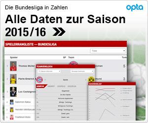 Fussball Ergebnisse Schalke Gegen Bremen Biathlon Damen