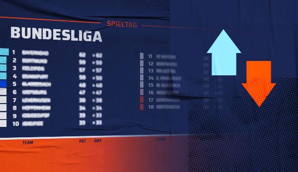 Fussball 1 Bundesliga Ergebnisse