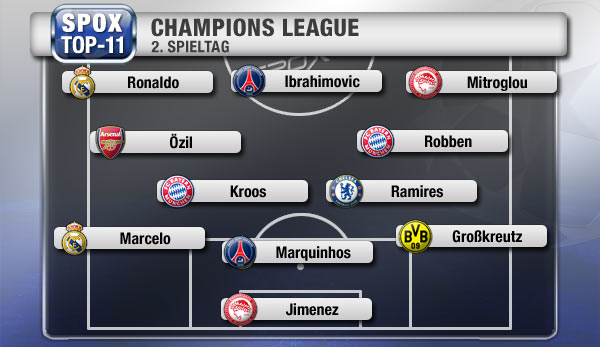 2x PSG, 2x FC Bayern, 2x Real Madrid, 2x Olympiakos - die Top-11 des 2. Spieltags