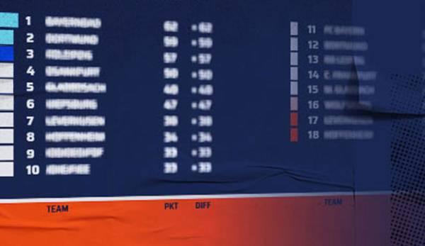 Auswärts Tabelle 3 Liga