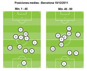 """На схемах показано  """"среднее расположение """" игроков  """"Мадрида """" на поле в первый 56 минут и после этого..."""