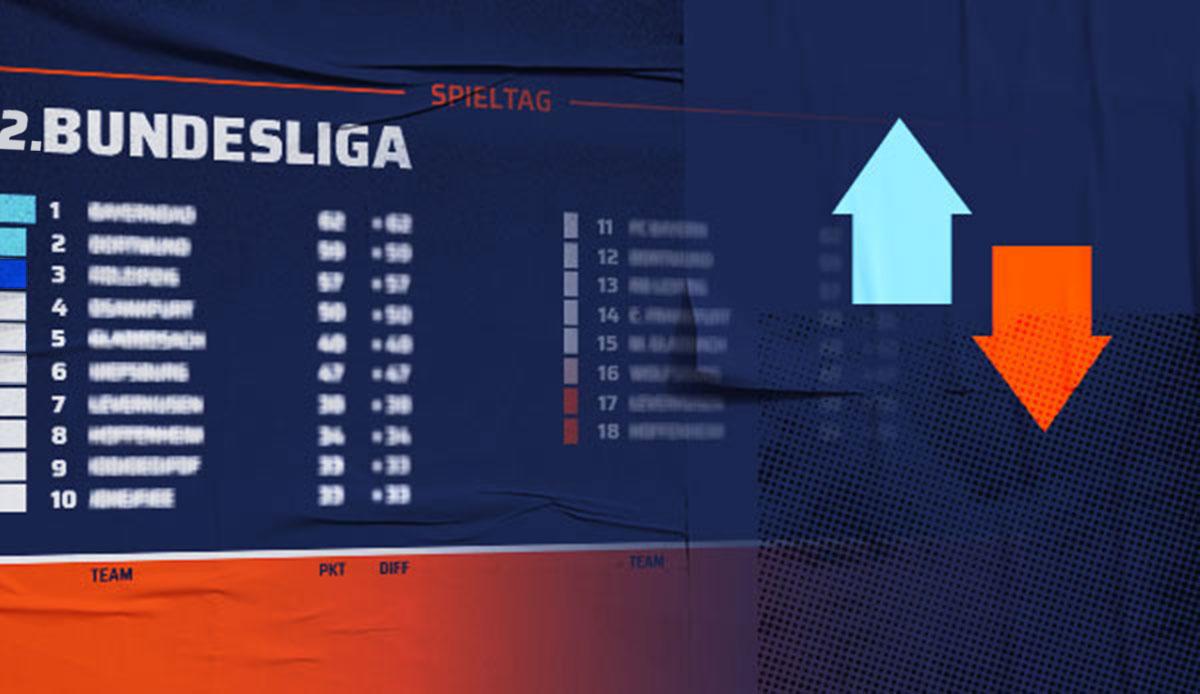 Ergebnisse 2 Liga