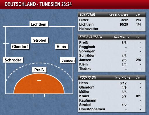 handball wm aufstellung deutschland