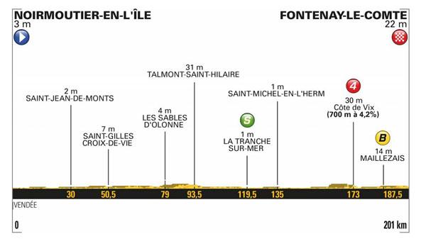 Tour de France: Fernando Gaviria gewinnt erste Etappe und das Gelbe Trikot