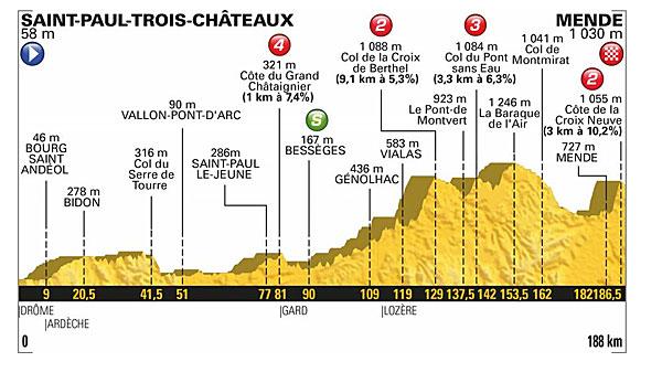 Tour De France 2018 Alle Etappen Im Profil Und Highlights In Der