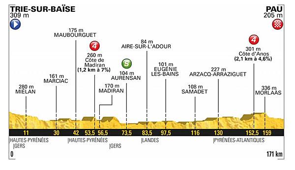 Tour De France 18 Etappe Heute Live Im Tv Livestream Und