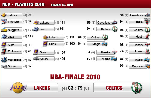 NBA, Playoffs, Ergebnisse, Stand, Dallas Mavericks, San Antonio Spurs, Denver Nuggets, L.A. Lakers, Boston Celtics, Orlando Magic, Cleveland Cavaliers, Miami Heat, Phoenix Suns
