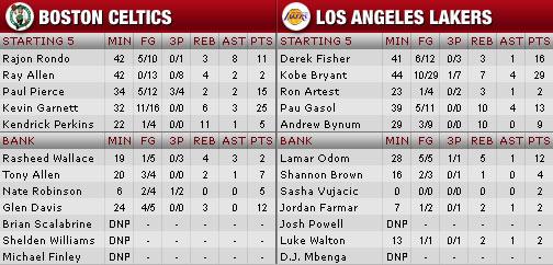 NBA Finals, Spiel 3: Lakers gehen wieder in Führung