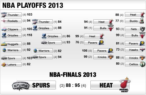 nba playoffs tabelle