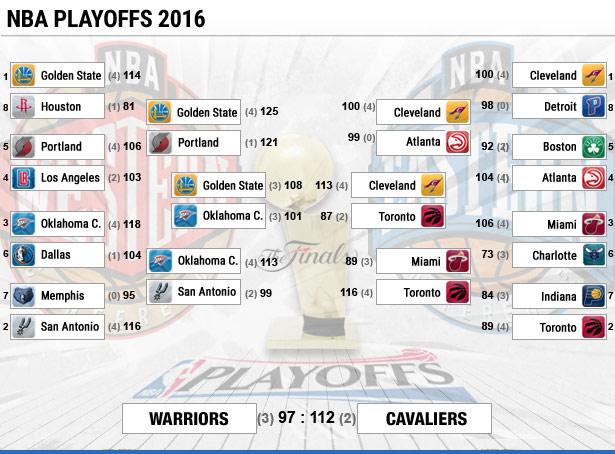 Playoffs Spurs Nach Dem Aus Gegen Die Thunder