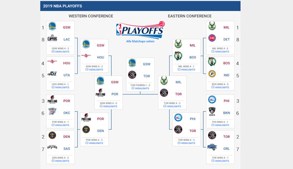 Nba Playoffs 2021 Spielplan