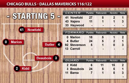 chicago bulls aufstellung
