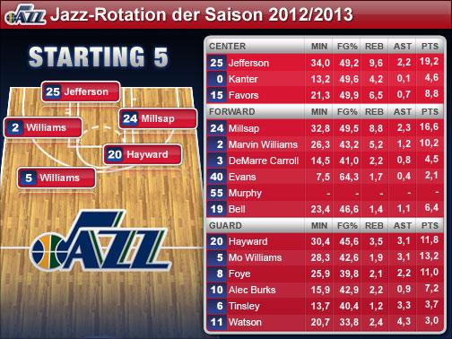 Utah Jazz Aufstellung