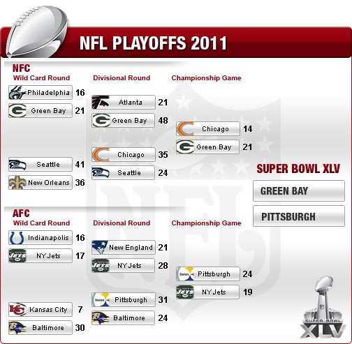 Nfl Playoff Bracket And Schedule 2014 Chargers 49ers