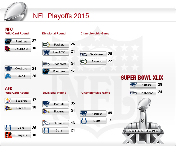 nfl playoffs termine