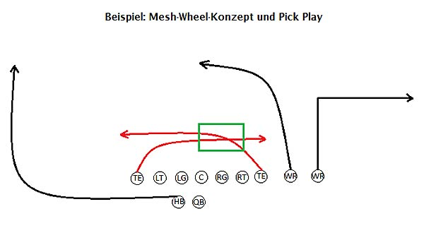 NFL, Pass Konzepte, Run Pass Option, Pick Play, Mesh Route, Hi-Lo, Play Action